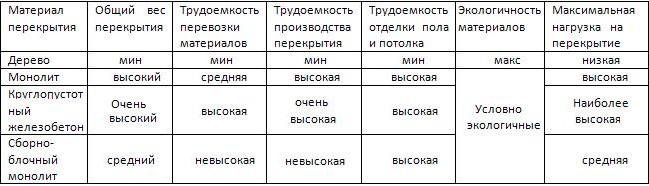 Таблица достоинств Деревянных перекрытий
