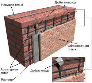 Устройство фасада с облицовкой плитами ракушечника
