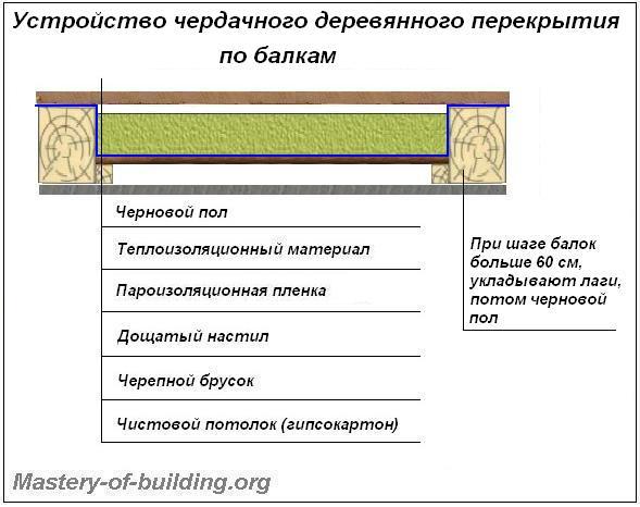 Устройство деревянного чердачного перекрытия по балкам