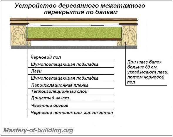 Как сделать межэтажное перекрытие в брусовом доме