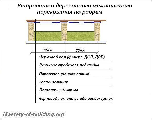 Устройство ребристого деревянного перекрытия между этажами