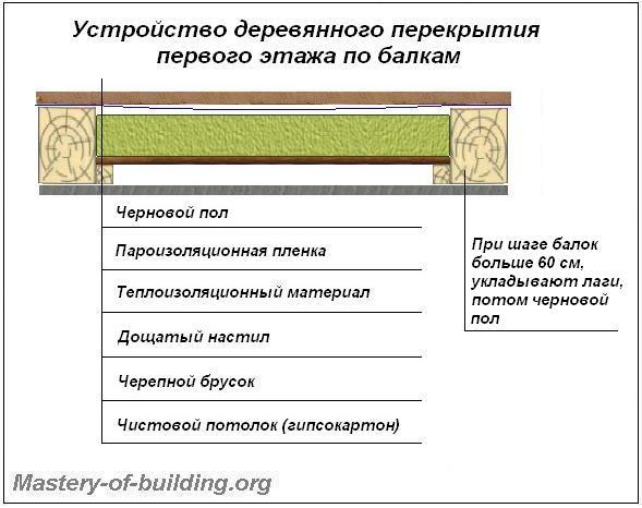 Устройство балочного деревянного перекрытия первого этажа