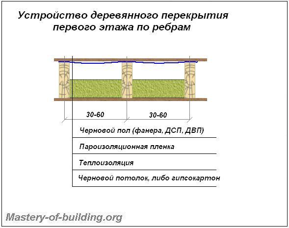Как сделать перекрытие первого этажа в деревянном доме