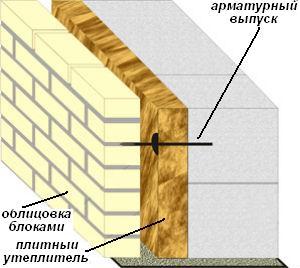Устройство облицовки фасада из блоков ракушняка