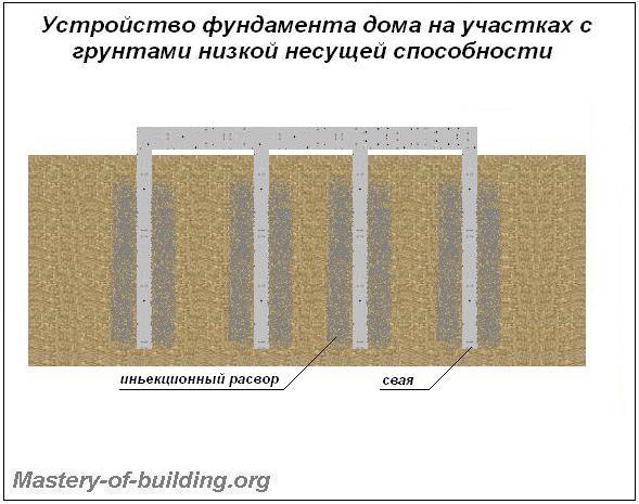 фундаменты на рыхлых грунтах с низкой несущей способностью