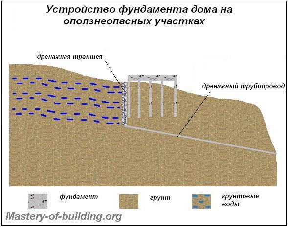 фундаменты в оползнеопасных районах