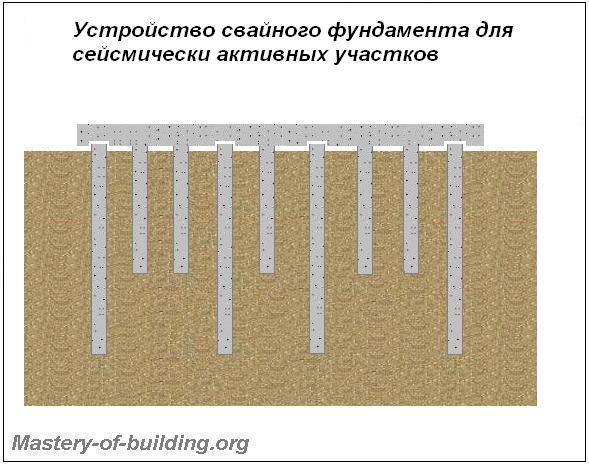 фундаменты в сейсмоактивных зонах
