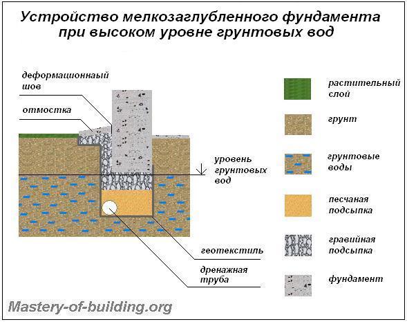 Мелкозаглубленные фундаменты в условиях грунтовых вод