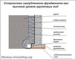 Фундамент с высоким уровнем грунтовых вод