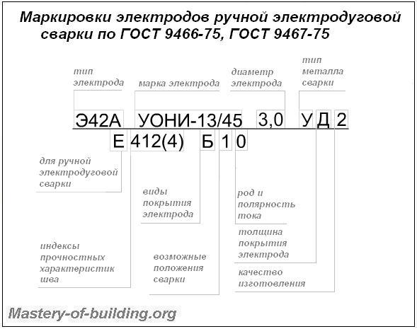 Маркировки и индексы электродов для ручной электродуговой сварки