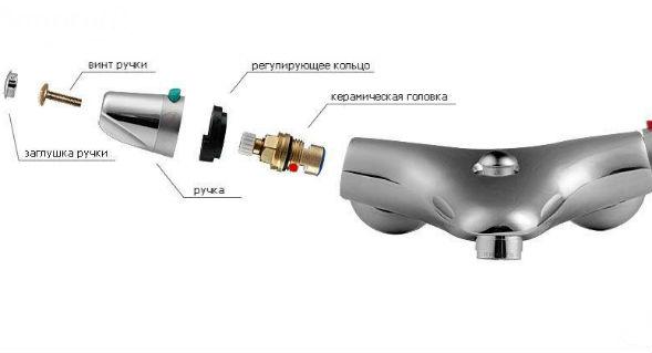 Принцип смешивания воды термостатического смесителя 1