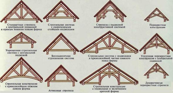 Конструкции видов двускатных крыш