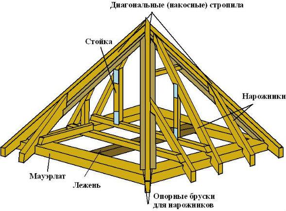 Конструкция вида шатровых крыш