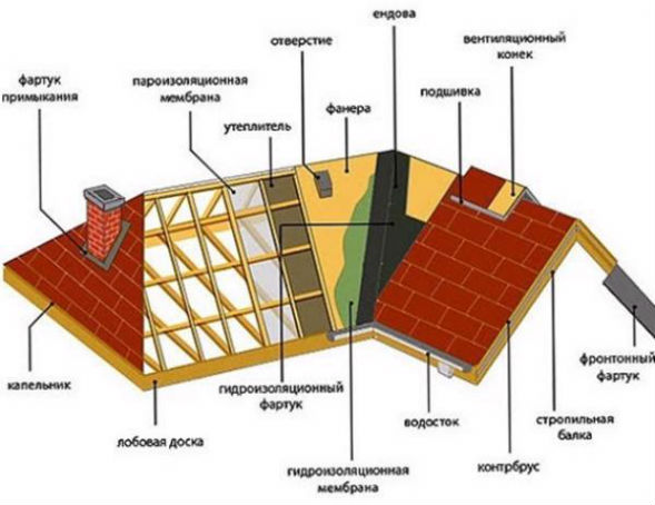 Устройство видов многощипцовых крыш