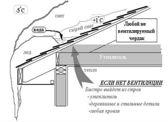 Устройство видов односкатных крыш