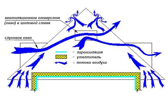 Устройство видов шатровых крыш