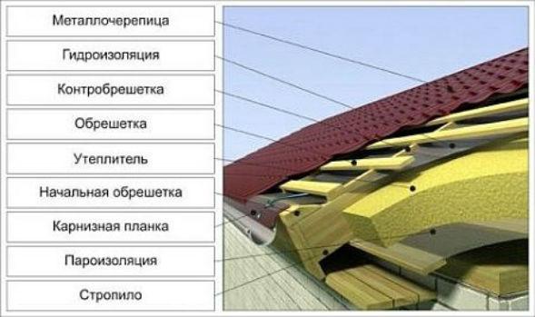 Устройство видов вальмовых крыш