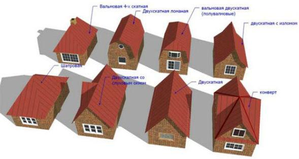 Виды мансардных конструкций крыш