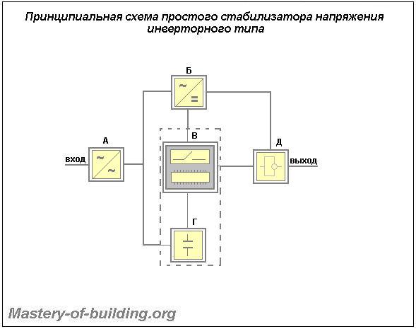 Принципиальная схема инверторных стабилизаторов напряжения