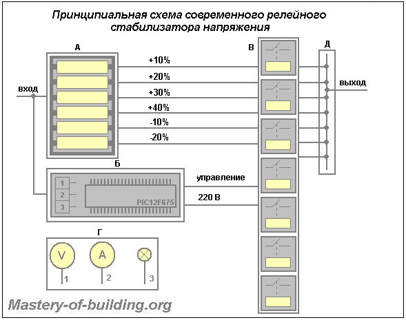 Принципиальная схема работы релейных стабилизаторов напряжения