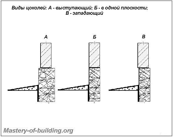 Виды цоколя относительно плоскости стены