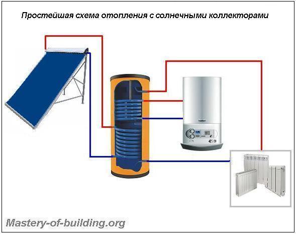 Схема отопление частного дома с устройством солнечного коллектора