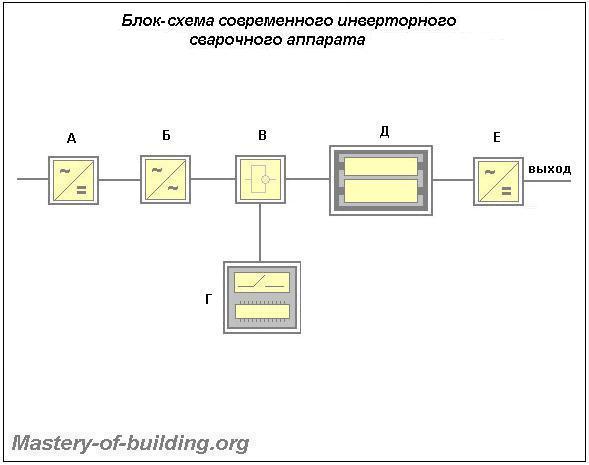 Блок-схема инверторного сварочного аппарата