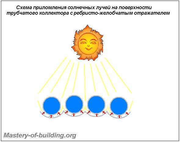Абсорбция, приломление лучей света в трубчатых коллекторах солнечного отопления