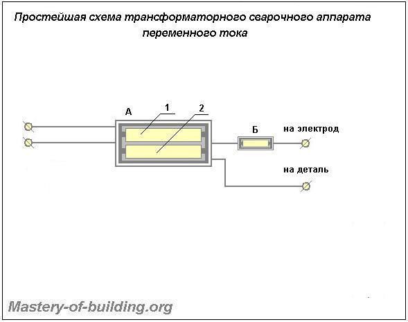 Принципиальная схема простейшего трансформаторного сварочного аппарата  переменного тока