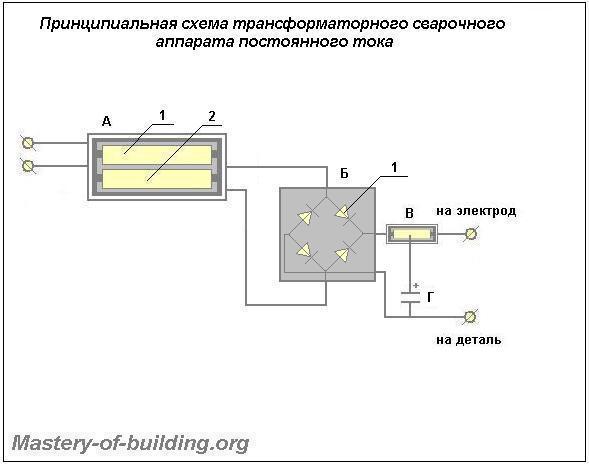 Принципиальная схема трансформаторного сварочного аппарата с выпрямиделем для постоянного тока сварки