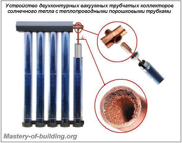 Устройство трубчатого солнечного коллектора двухконтурного типа