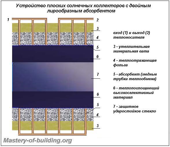 Устройство плоского солнечного коллектора с абсорбером двойной лирообразной формы