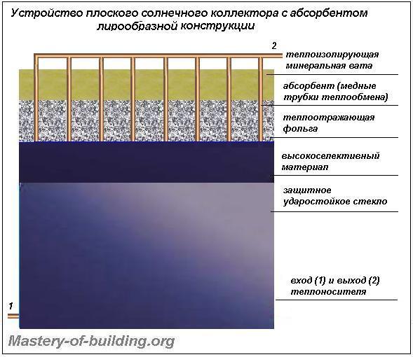 Устройство плоского солнечного коллектора с абсорбером лирообразной формы