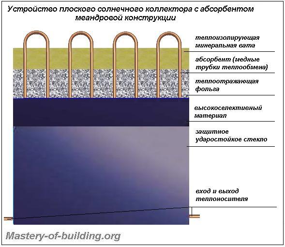 Устройство плоского солнечного коллектора с абсорбером меандровой формы