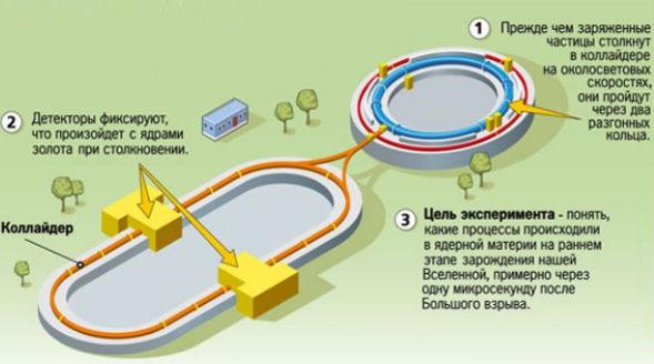 Принцип адронного колайдера в Дубне
