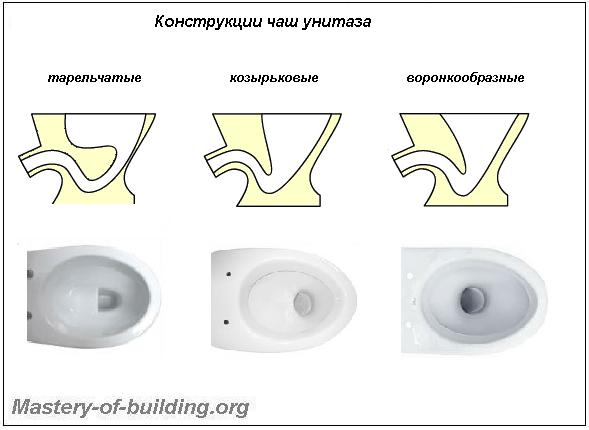 Конструкции, формы, виды чаш унитазов