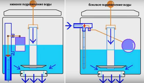 Види пристроїв подачі води в бачок унітазу
