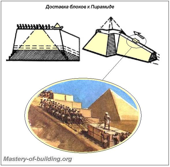 Доставка блоков при строительстве египетских пирамид гизе