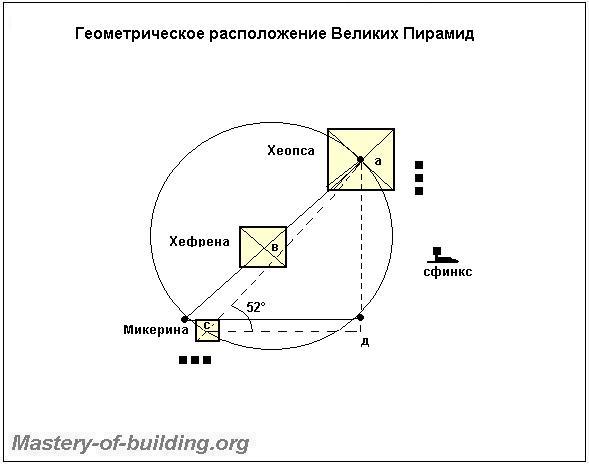 Геометрия расположения Пирамид в Гизе