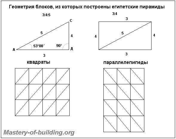 Стандарт Древнего Египта прямоугольного треугольника