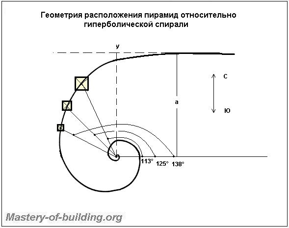 Геометрия расположения пирамид по спирале