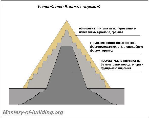 Материалы для строительства Пирамид