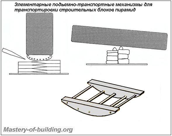 Сани-волокуши для транспортировки блоков