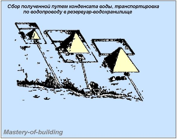 Сбор воды из пирамид
