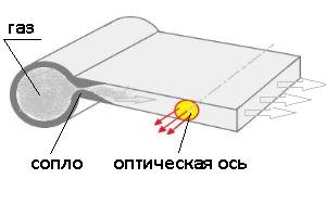 Газодинамические лазеры