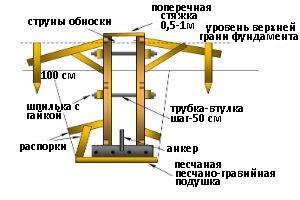 Конструкция опалубки фундамента
